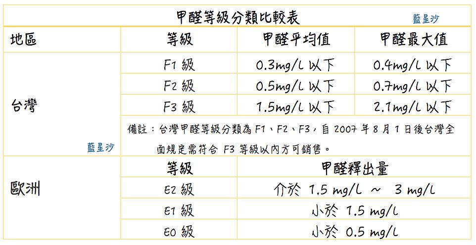 甲醛等級比較表